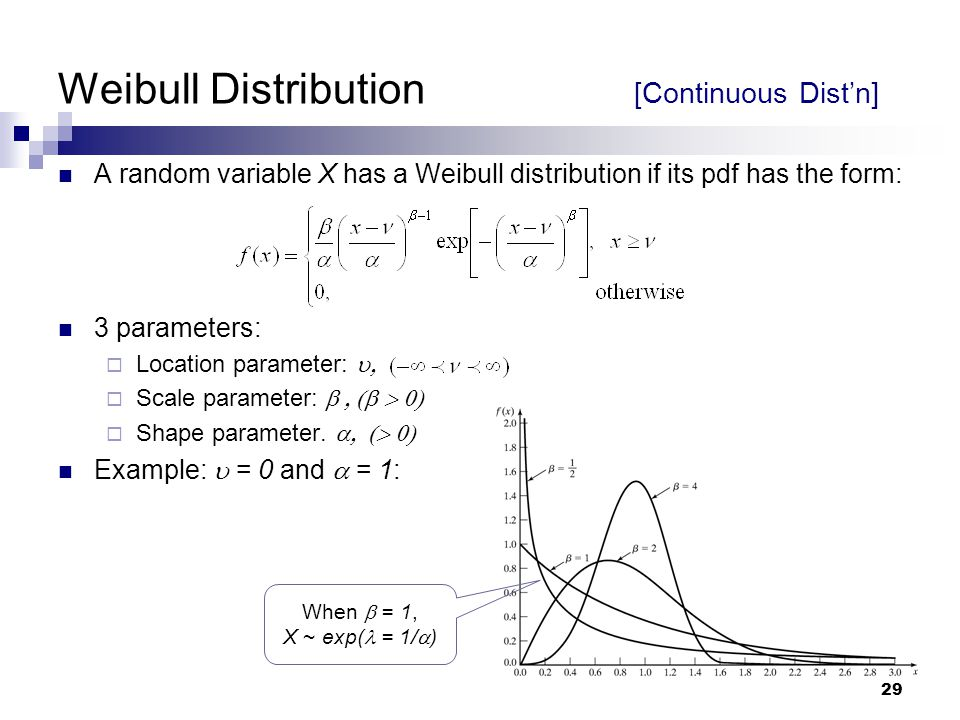 Weibull Distribution [Continuous Dist'n]
